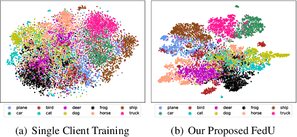 Figure 1 for Collaborative Unsupervised Visual Representation Learning from Decentralized Data