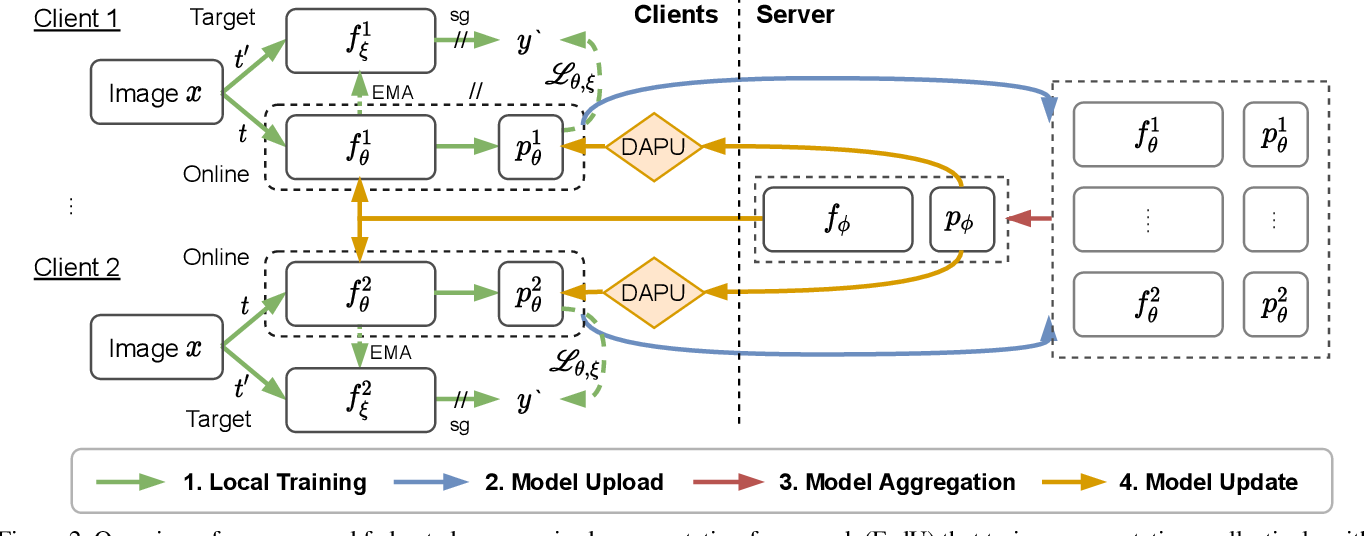 Figure 3 for Collaborative Unsupervised Visual Representation Learning from Decentralized Data