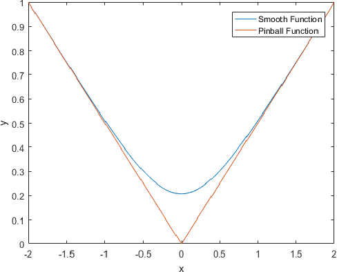 Figure 2 for A Novel Smoothed Loss and Penalty Function for Noncrossing Composite Quantile Estimation via Deep Neural Networks
