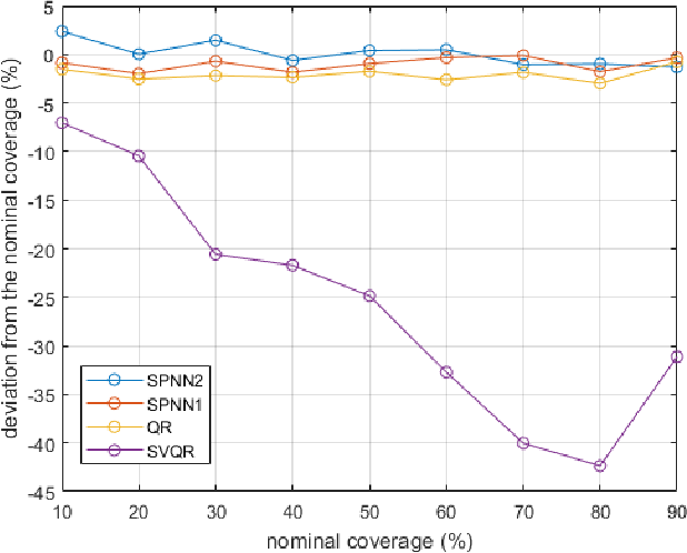 Figure 4 for A Novel Smoothed Loss and Penalty Function for Noncrossing Composite Quantile Estimation via Deep Neural Networks