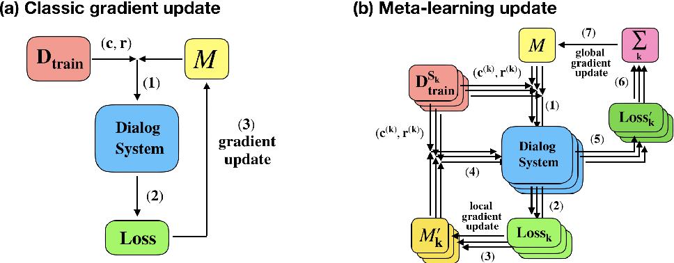 Figure 1 for Domain Adaptive Dialog Generation via Meta Learning