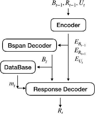 Figure 3 for Domain Adaptive Dialog Generation via Meta Learning