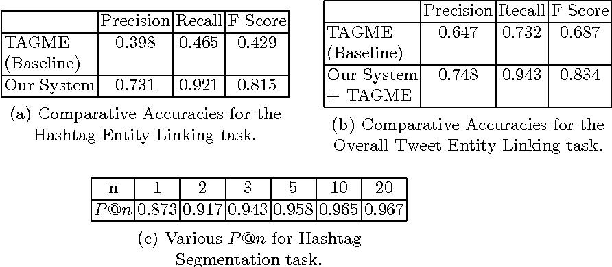 Figure 4 for Towards Deep Semantic Analysis Of Hashtags