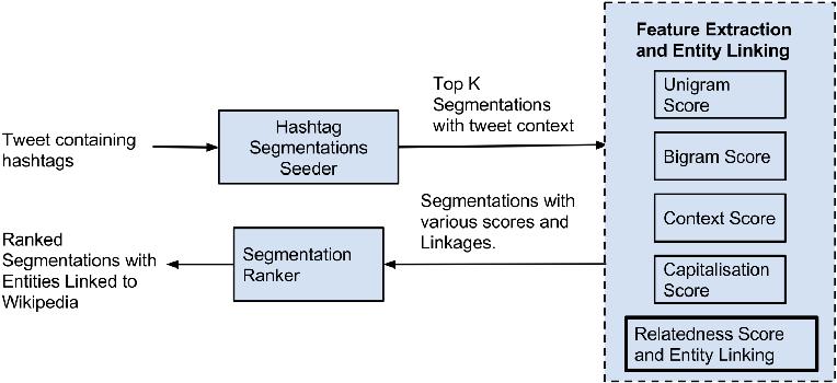 Figure 1 for Towards Deep Semantic Analysis Of Hashtags