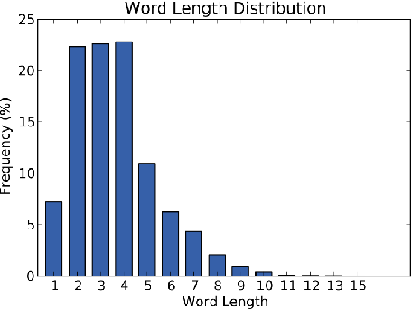 Figure 3 for Towards Deep Semantic Analysis Of Hashtags