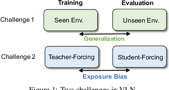Figure 1 for Robust Navigation with Language Pretraining and Stochastic Sampling