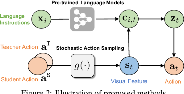 Figure 3 for Robust Navigation with Language Pretraining and Stochastic Sampling