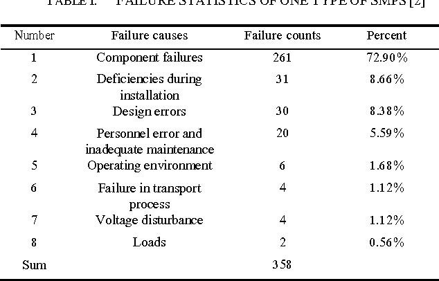 Table I from Study of Degradation in Switching Mode Power