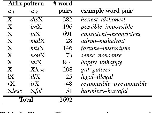 Thesaurus - Semantic Scholar