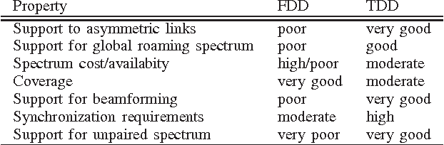 Table I from Challenges and possibilities for flexible