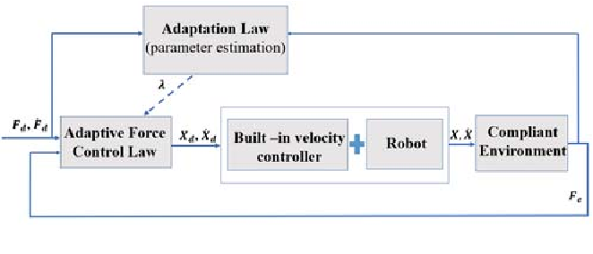 Figure 4 for Sclera Force Control in Robot-assisted Eye Surgery: Adaptive Force Control vs. Auditory Feedback