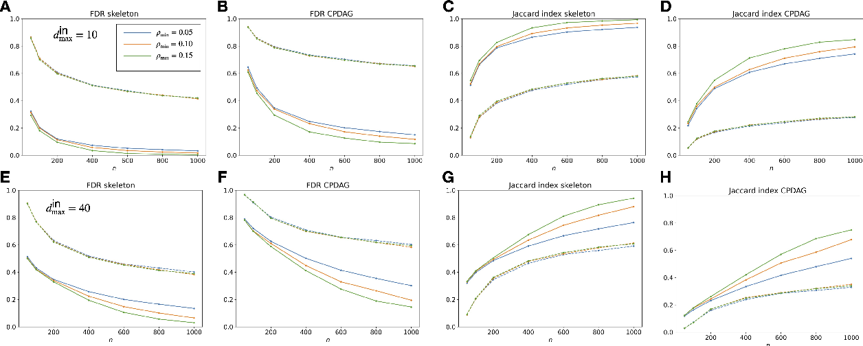 Figure 1 for Linear Polytree Structural Equation Models: Structural Learning and Inverse Correlation Estimation