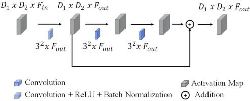Figure 4 for Gleason Grading of Histology Prostate Images through Semantic Segmentation via Residual U-Net