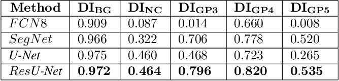 Figure 2 for Gleason Grading of Histology Prostate Images through Semantic Segmentation via Residual U-Net