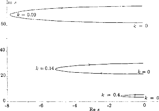Figure 1. First three complex conjugate modes for viscoelastic Euler-Bernoulli beam, k = k2 from 0 to w , k l = 0.