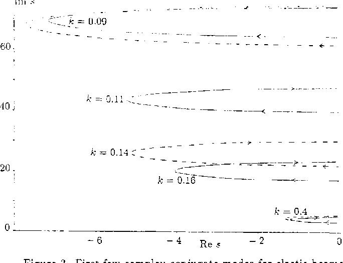 Figure 3. First few complex conjugate modes for elastic beams: k = kz from 0 to 100: k l = 0. Timoshenko model (full lines) and Euler-Bernoulli model (broken lines).