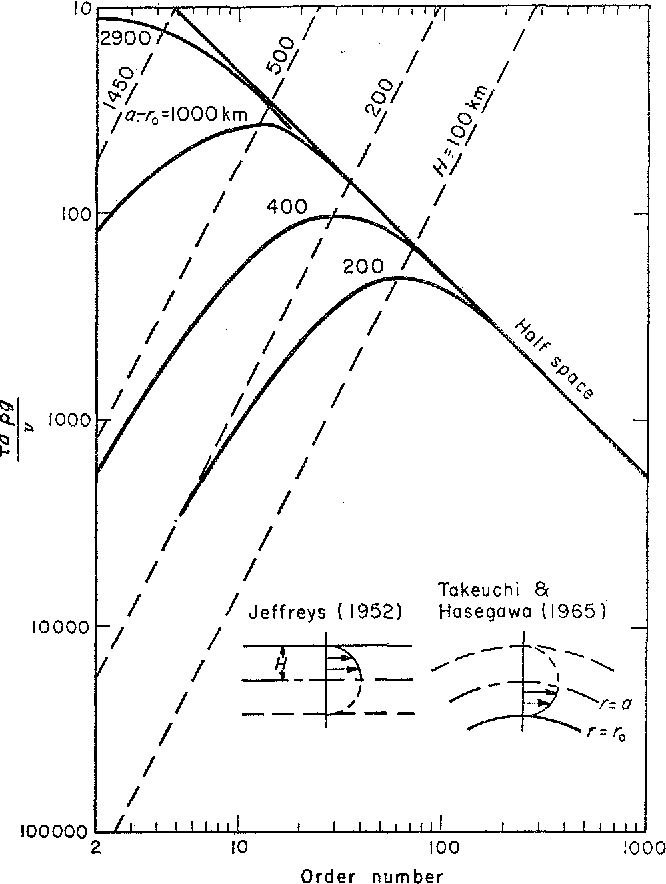 Figure 1 From The Viscosity Of The Earth