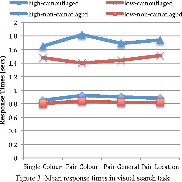 Figure 3 for Cognitive residues of similarity