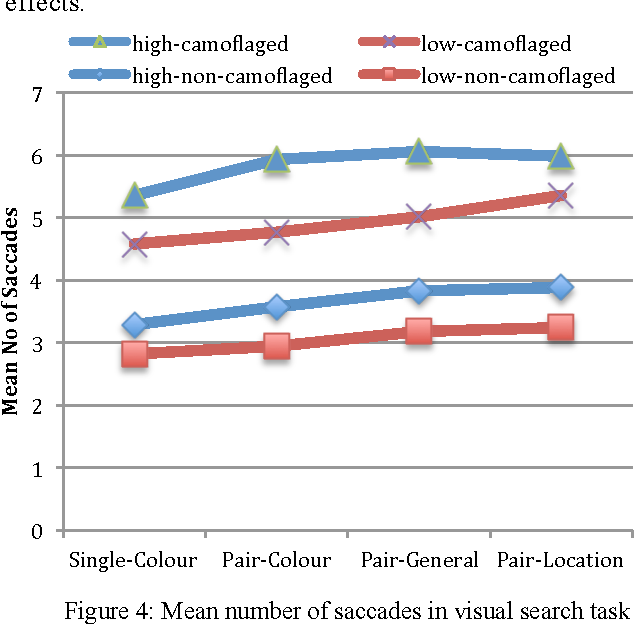 Figure 4 for Cognitive residues of similarity