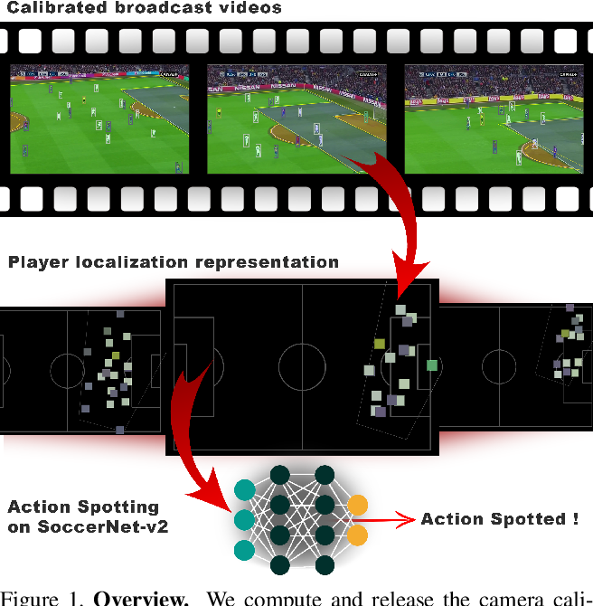 Figure 1 for Camera Calibration and Player Localization in SoccerNet-v2 and Investigation of their Representations for Action Spotting