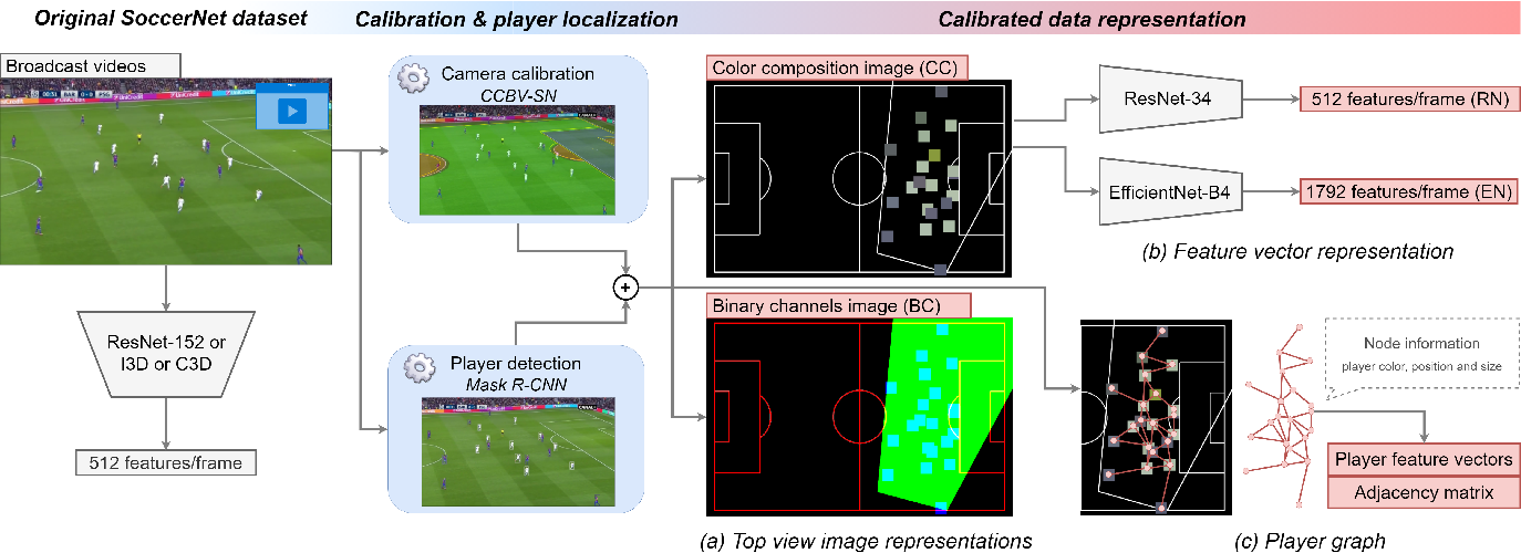 Figure 3 for Camera Calibration and Player Localization in SoccerNet-v2 and Investigation of their Representations for Action Spotting