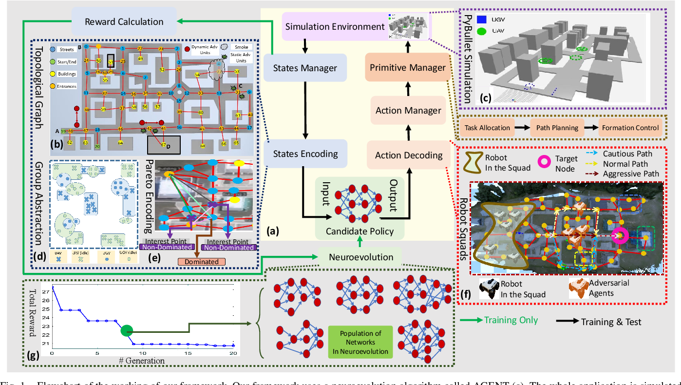 Figure 1 for Learning Robot Swarm Tactics over Complex Adversarial Environments