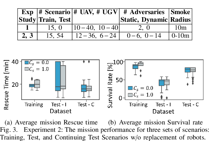 Figure 3 for Learning Robot Swarm Tactics over Complex Adversarial Environments