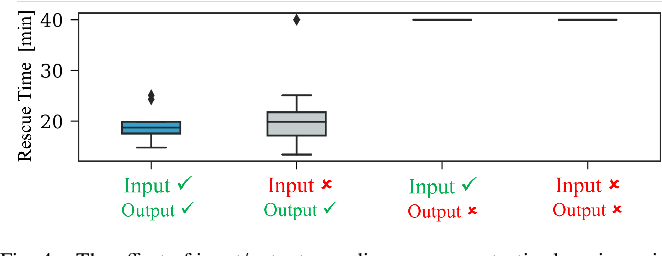Figure 4 for Learning Robot Swarm Tactics over Complex Adversarial Environments