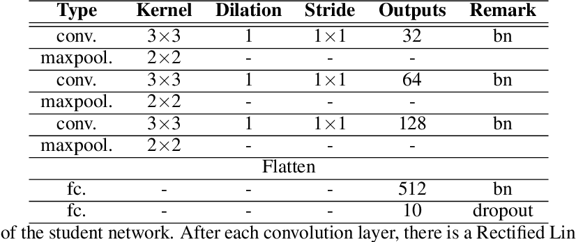 Figure 4 for Distillation $\approx$ Early Stopping? Harvesting Dark Knowledge Utilizing Anisotropic Information Retrieval For Overparameterized Neural Network