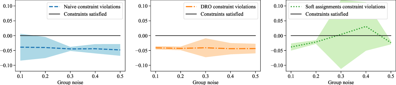 Figure 4 for Robust Optimization for Fairness with Noisy Protected Groups