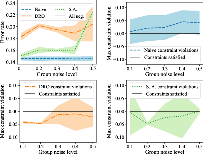 Figure 1 for Robust Optimization for Fairness with Noisy Protected Groups