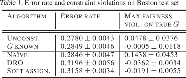 Figure 2 for Robust Optimization for Fairness with Noisy Protected Groups