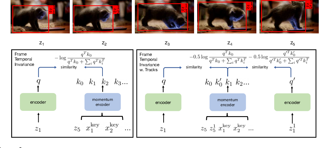 Figure 4 for Demystifying Contrastive Self-Supervised Learning: Invariances, Augmentations and Dataset Biases