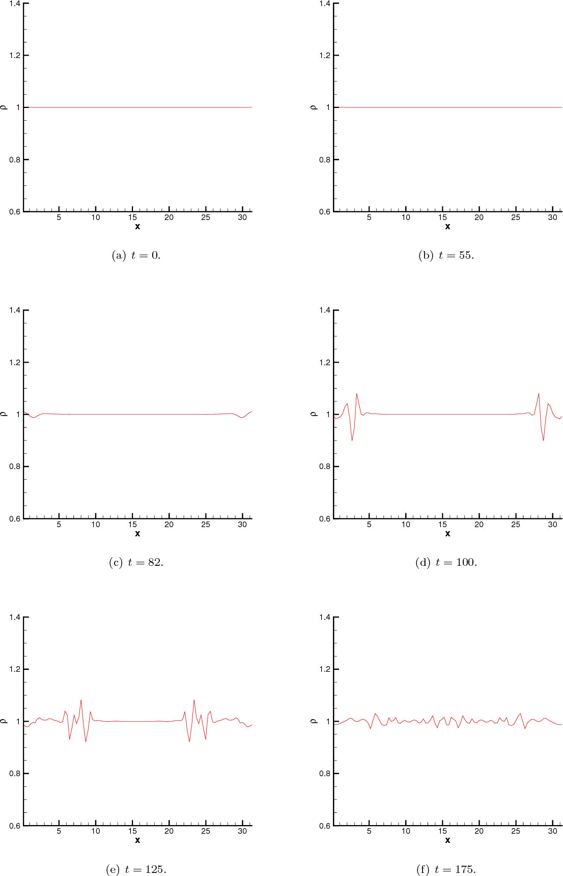 Fig. 5.13. Plots of the computed density function ρh for the streaming Weibel instability, with parameter choice 2 as in [9] (δ = 1/6, v0,1 = 0.5, v0,2 = 0.1, k0 = 0.2), at selected time t.The mesh is 1003 with piecewise quadratic polynomials. The upwind flux is applied. 31