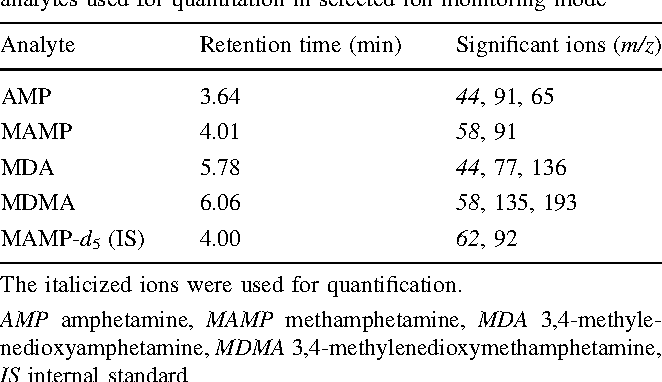 Table 1 from Simple and rapid analysis of four amphetamines