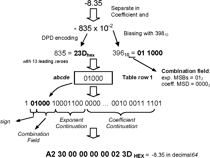 Figure 26 from Analysis and implementation of decimal