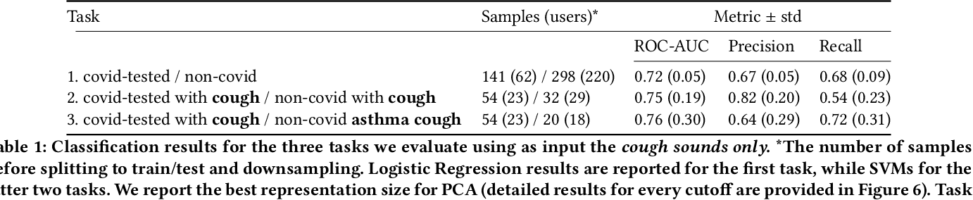 Figure 2 for Exploring Automatic Diagnosis of COVID-19 from Crowdsourced Respiratory Sound Data