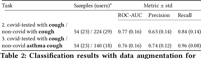 Figure 4 for Exploring Automatic Diagnosis of COVID-19 from Crowdsourced Respiratory Sound Data