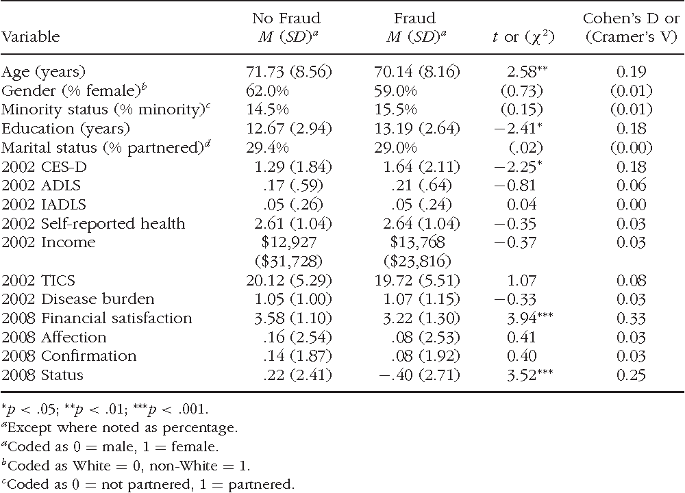 TABLE 2 Results of t-Tests and Chi-Square Tests of Independence Comparing Primary Variables of Interest Between Respondents Without Fraud History (Group 1) to Those With Fraud History (Group 2)