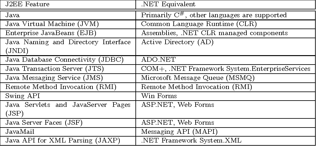 Figure 18 from Survey of Technologies for Web Application
