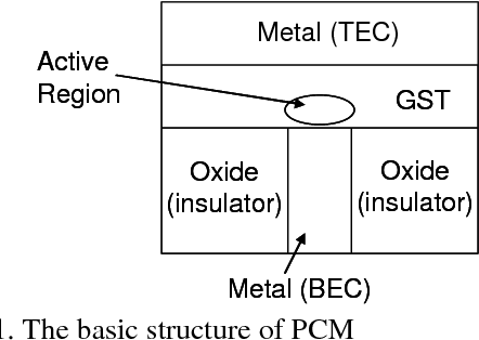 Circuit implementation to describe the physical behavior of phase ...