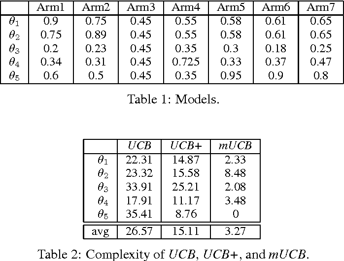 Figure 2 for Sequential Transfer in Multi-armed Bandit with Finite Set of Models