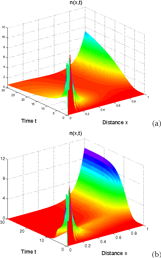 Figure 1 for Modeling and Mathematical Analysis of Swarms of Microscopic Robots