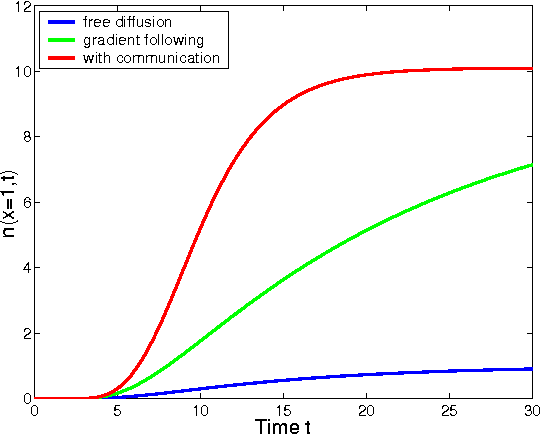 Figure 2 for Modeling and Mathematical Analysis of Swarms of Microscopic Robots