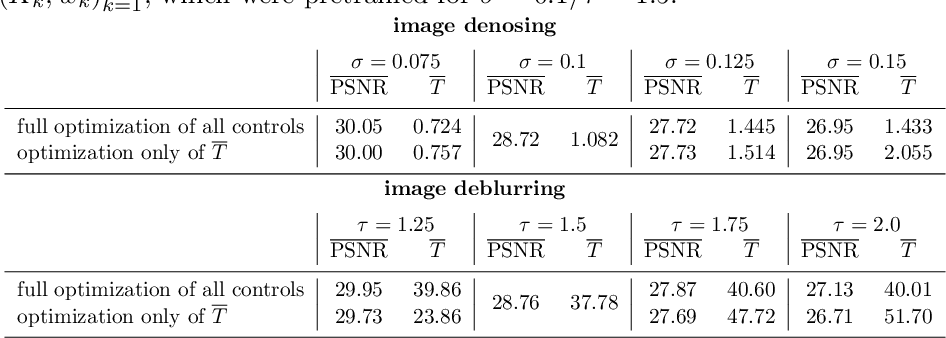 Figure 2 for An Optimal Control Approach to Early Stopping Variational Methods for Image Restoration