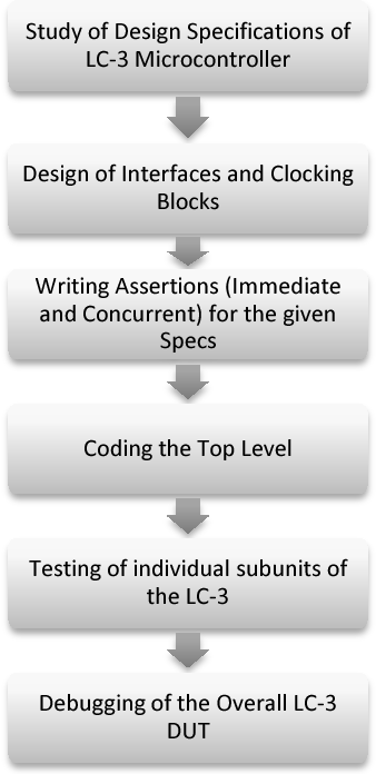 Use Of Assertions In Sv