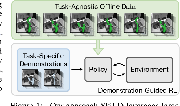 Figure 1 for Demonstration-Guided Reinforcement Learning with Learned Skills