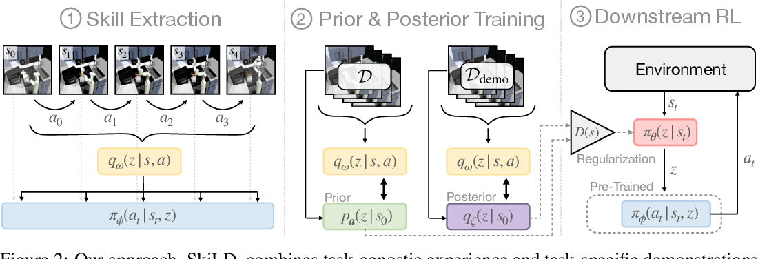 Figure 2 for Demonstration-Guided Reinforcement Learning with Learned Skills