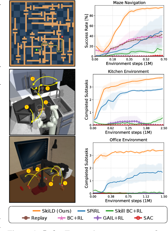 Figure 4 for Demonstration-Guided Reinforcement Learning with Learned Skills