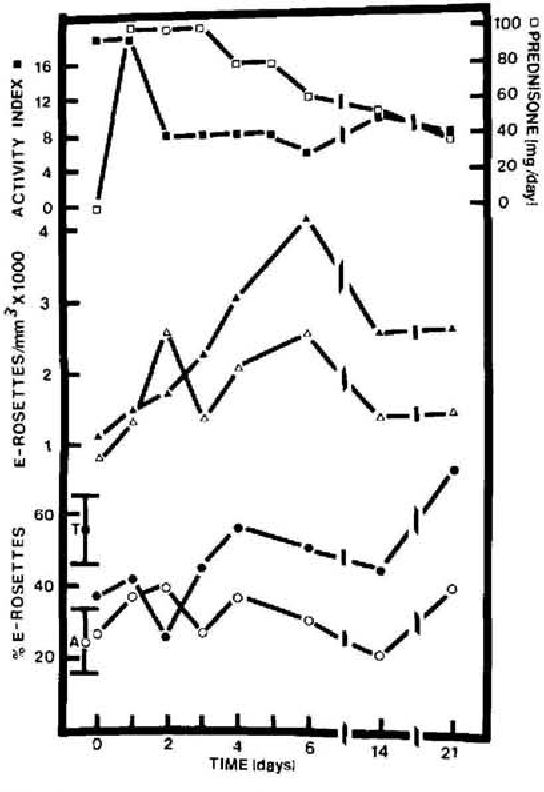 Figure 5 From Graves Ophthalmopathy Immunologic Parameters Related